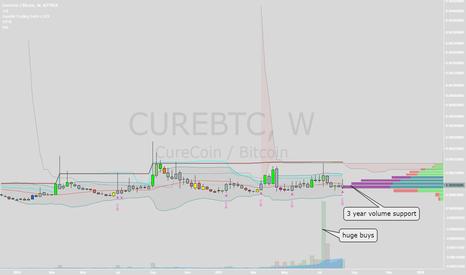 CUREBTC: curecoin long