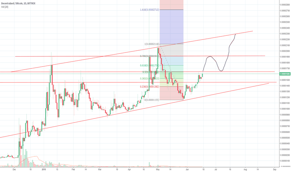 "MANABTC: ""IF' we break resistance here"