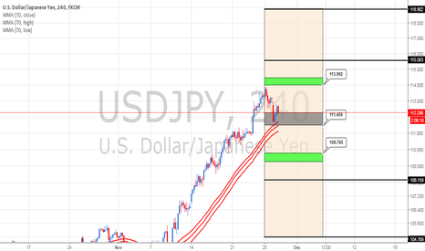 USDJPY: USD/JPY Weekly Cycle