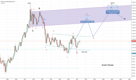 XAUUSD: Neo Wave analysis : Gold monthly frame overview