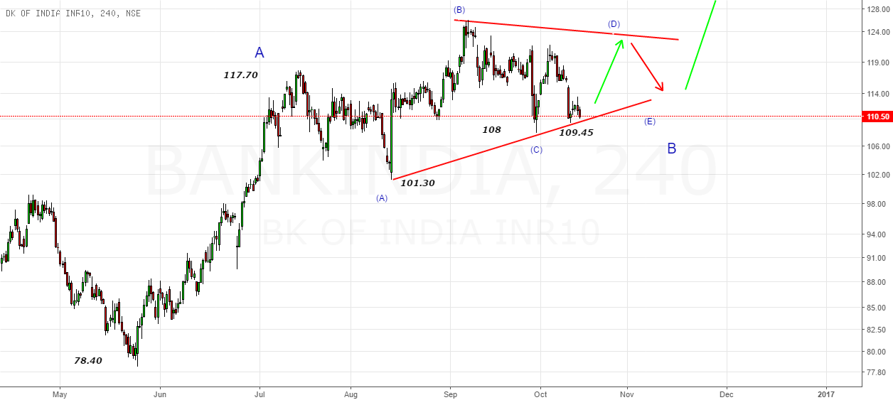 Bank India- Keep a watch above 113