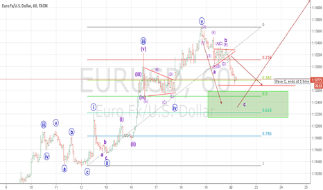 EURUSD: A new impulsive wave is about to begin.
