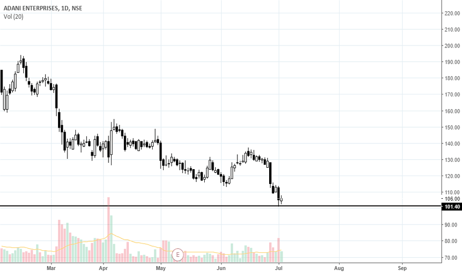 ADANIENT: Inside Candle trade
