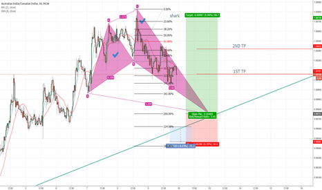 AUDCAD: AUDCAD SHARK 30 MIN BUY LIMIT SET