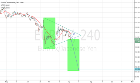 EURJPY: EURJPY Breakout Or Reject?