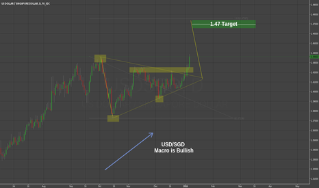 USDSGD: USDSGD Long (Macro Risk Off + Bullish Wedge Breakout)