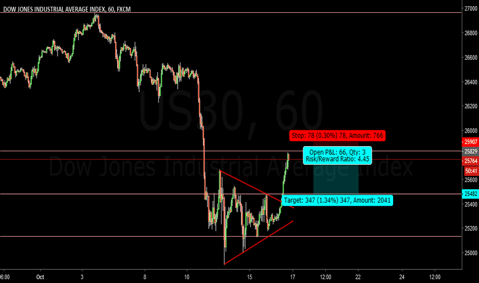 Us30 Charts And Quotes Tradingview