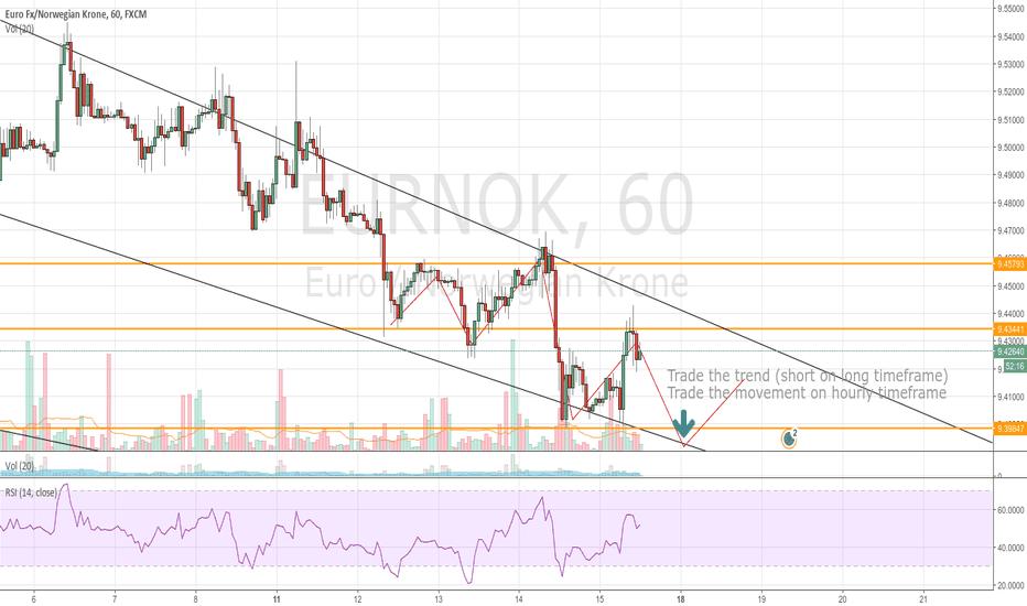 EURNOK: EURNOK intact down trend