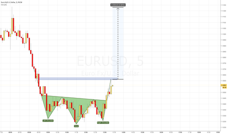 EURUSD: H&S formation long