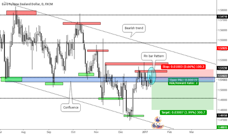 EURNZD: Pin bar Pattern trend continuation