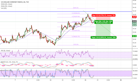 DXY: PA opportunity for Dollar Short