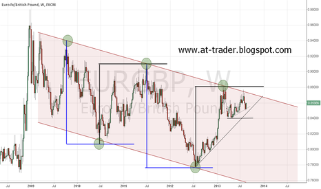 EURGBP: EURGBP, W - before imortant level