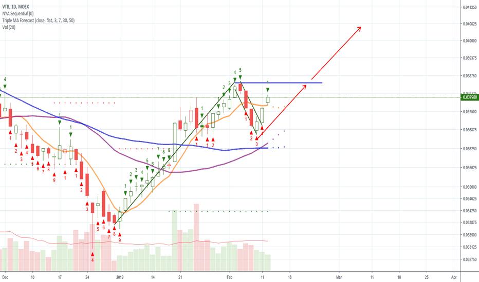 VTBR Stock Price and Chart — MOEX:VTBR — TradingView