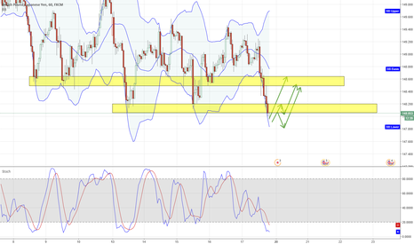 GBPJPY: GBP/JPY pull back