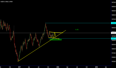 XAUUSD: GOLD / Sell setup