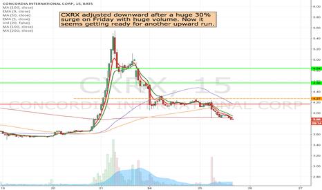 CXRX: CXRX - Long at the break of 4.27 to 4.83