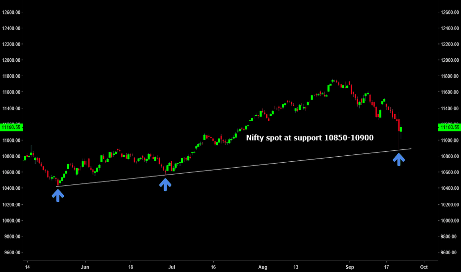 NIFTY: Nifty Spot : Support at 10850-10900