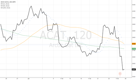 ACAT: Arctic Cat Inc (ACAT)
