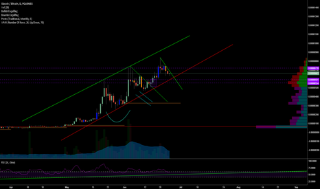 SCBTC: SCBTC (SIACOIN) -- Channel bounce in effect?