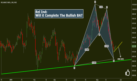 RELIANCE: RelianceInd: Will It Complete The Bullish BAT
