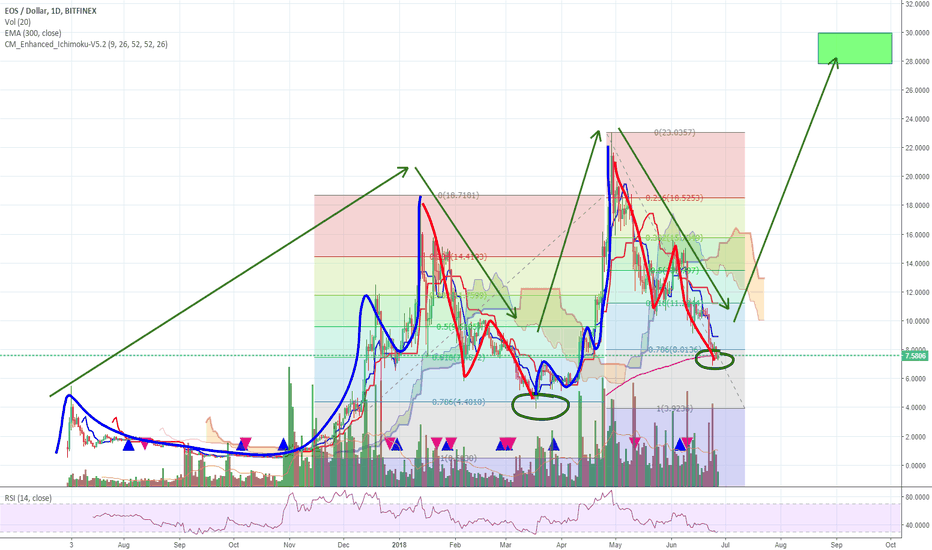 EOSUSD: EOS ready for a move up?