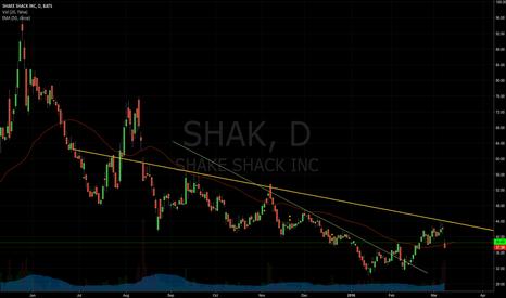SHAK: Chart Update