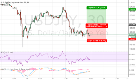 USDJPY: USD/JPY Technical Analysis, 10:45am (GMT+2), March 23rd 2015