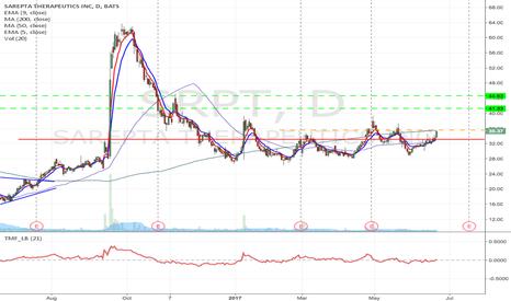 SRPT: SRPT - Downward channel breakout Long from $35.57 to $44.63