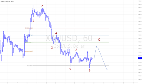 XAUUSD: Correction not yet finished before bear resumes