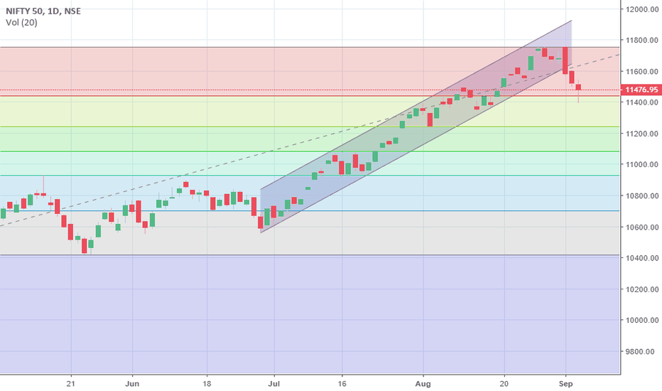 NIFTY: Nifty outlook for 6 september 2018