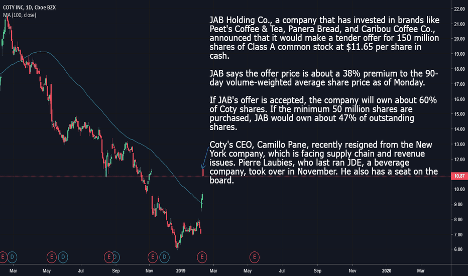 COTY Stock Price and Chart — NYSE:COTY — TradingView