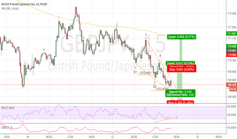 GBPJPY: 3 Drive Within Ending Diagonal a Low Risk Long ???