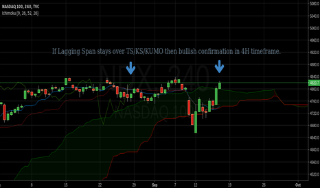 NDX: If lagging span stays over ts/ks/kumo then bullish confirmation