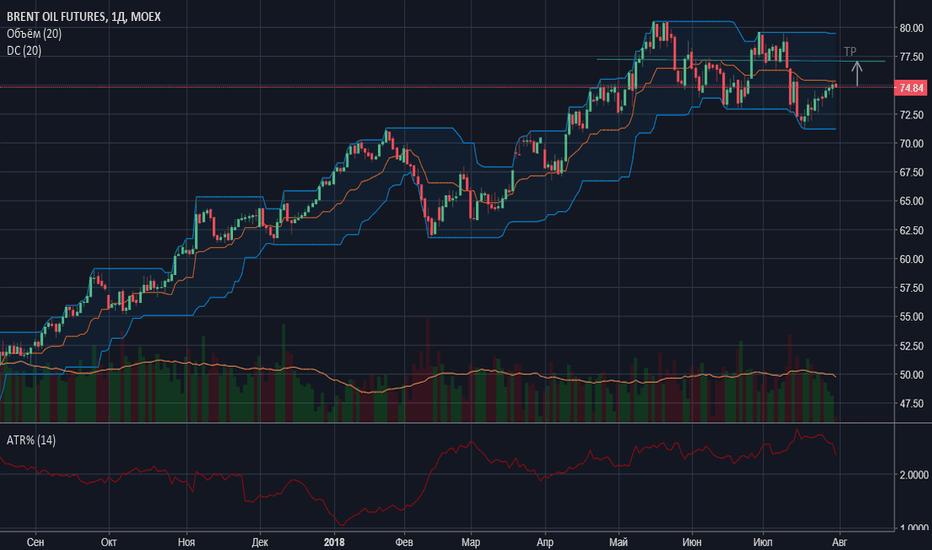 BR1!: Рост нефти сегодня до 75,1