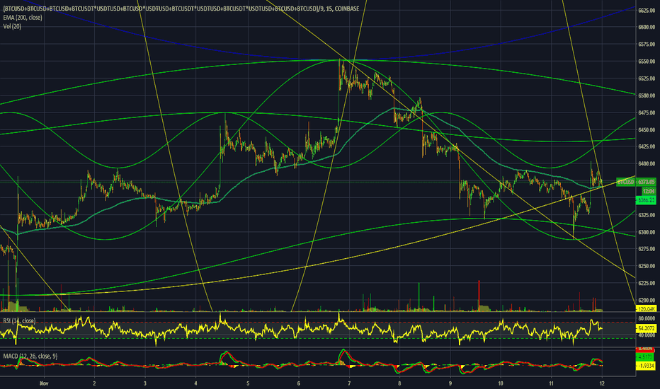 (BTCUSD+BTCUSD+BTCUSD+BTCUSDT*USDTUSD+BTCUSD*USDTUSD+BTCUSDT*USDTUSD+BTCUSDT*USDTUSD+BTCUSD+BTCUSD)/9: BTC SPACESHIP 15 MINUTE CHART WITH SOME GOODIES FOR YOU NON-PROS