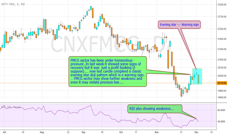 CNXFMCG: FMCG sector may face further downside