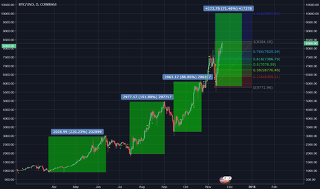 BTCUSD: Btc|Usd pushing highs with the new bullstreach