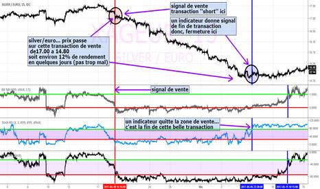 XAGEUR: xag/eur ... vente avec rendement d'environ 12% en quelques jours