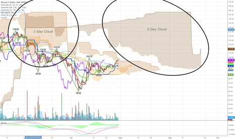 BTCUSD: Looming 2-Day Cloud