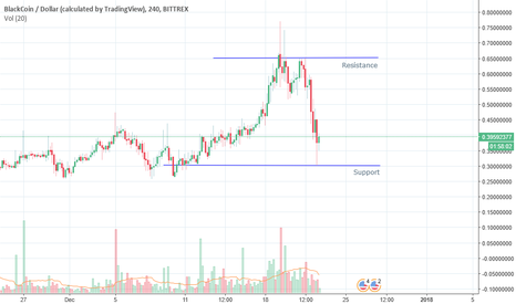 BLKUSD: Panic Hits Bitcoin, Money To Be Made With Blackcoin