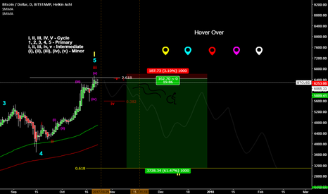 BTCUSD: Could this be it? [Wheelchair man returns with a vengeance]