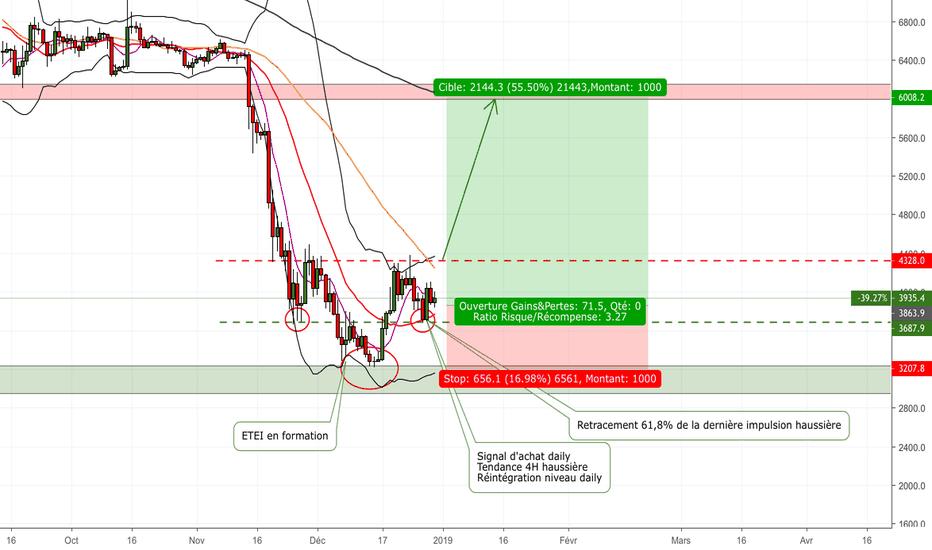 BTCUSD: BTC/USD Bitfinex