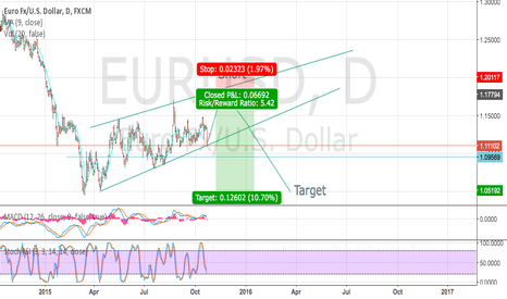 EURUSD: Short EURUSD, breakout soon