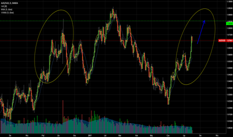 AUDSGD: AUDSGD - dolar australijski v.s dolar singapurski