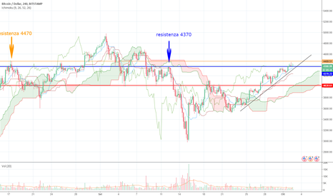 BTCUSD: Possibile movimento rialzista Bitcoin