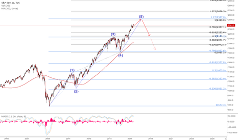 SPX: possible 5 wave structure in the S&P 500