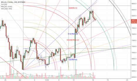 BTCUSD: Bitcoin Short Term Correction & Support Levels Bitfinex