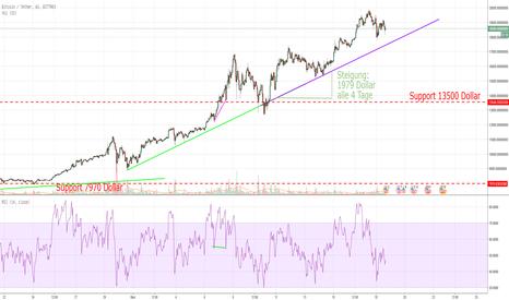 BTCUSDT: Bitcoin und die mächtige Trendlinie (wie lange gehts so weiter?)