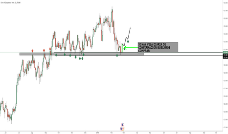EURJPY: HUGE SUPPORT REACHED - SOPORTE IMPORTANTE/COMPRAS INMINENTES