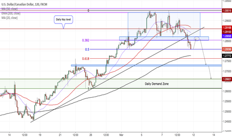 USDCAD: USDCAD 2H